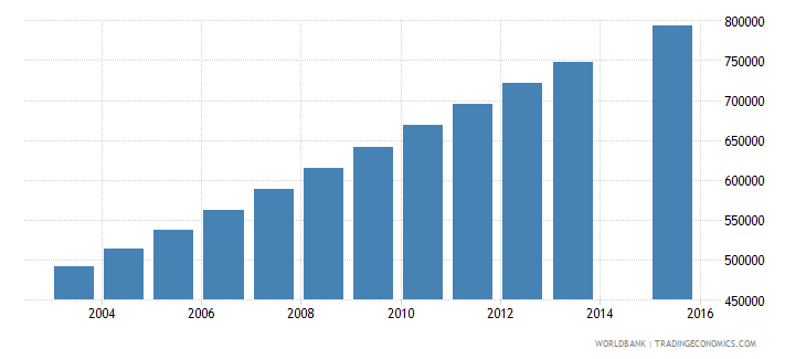 afghanistan population age 17 total wb data