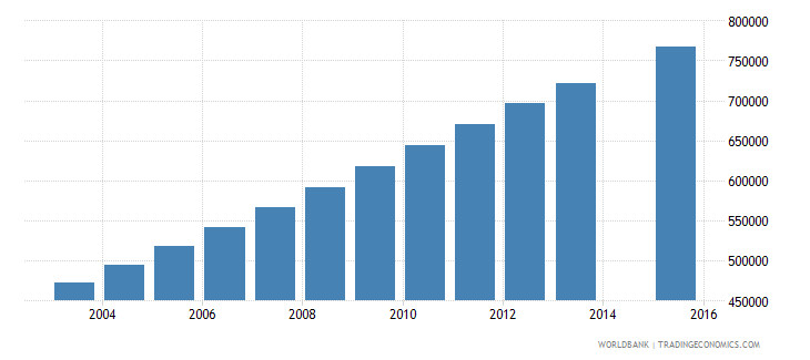 afghanistan population age 18 total wb data