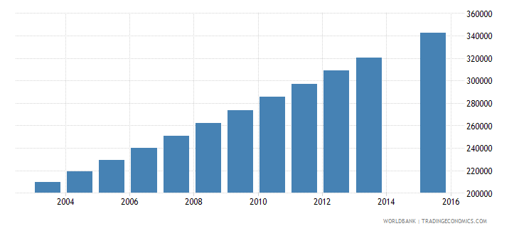 afghanistan population age 20 female wb data