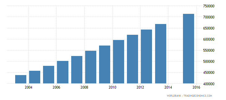 afghanistan population age 20 total wb data