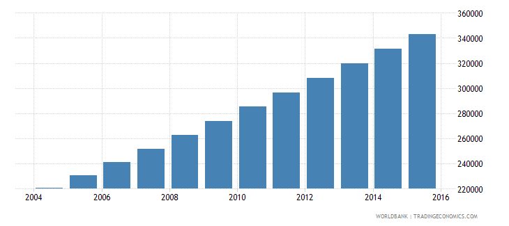 afghanistan population age 22 male wb data