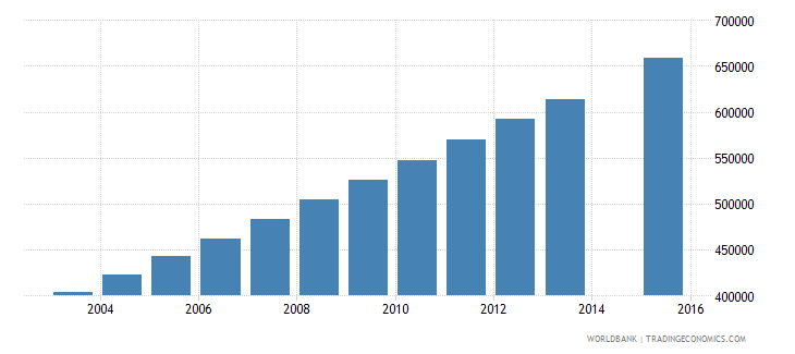 afghanistan population age 22 total wb data