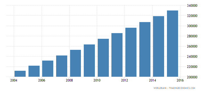 afghanistan population age 23 male wb data