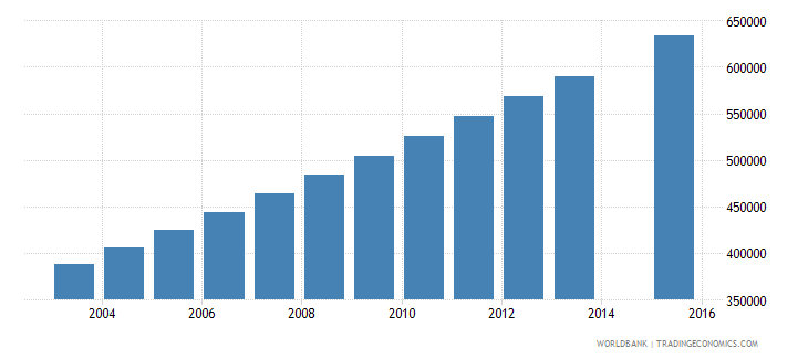 afghanistan population age 23 total wb data