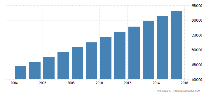 afghanistan population age 3 male wb data