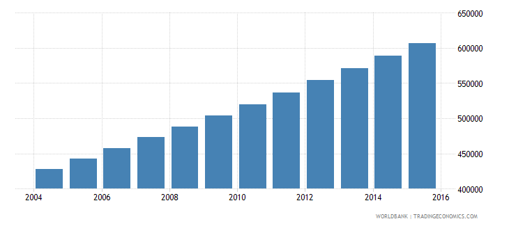afghanistan population age 4 male wb data