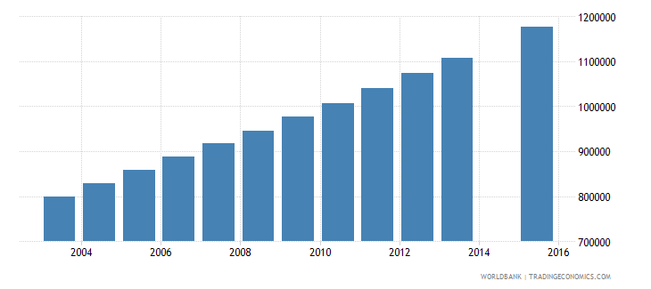afghanistan population age 4 total wb data
