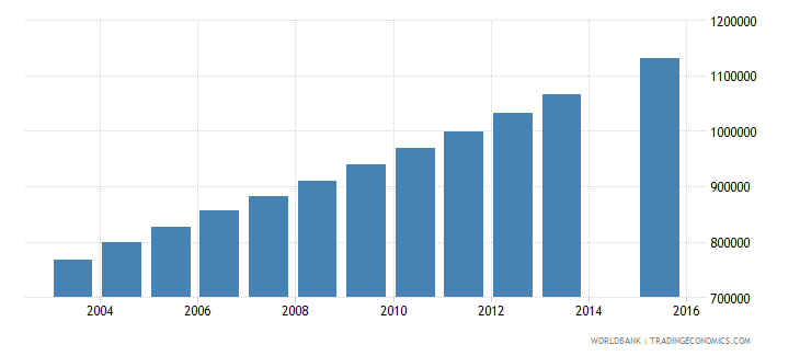 afghanistan population age 5 total wb data
