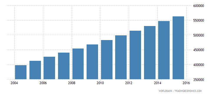afghanistan population age 6 male wb data