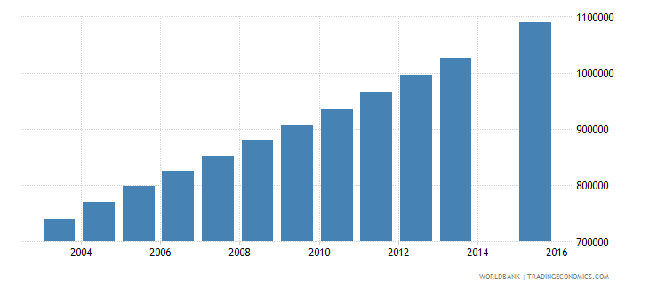 afghanistan population age 6 total wb data