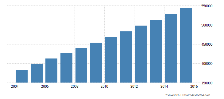 afghanistan population age 7 male wb data