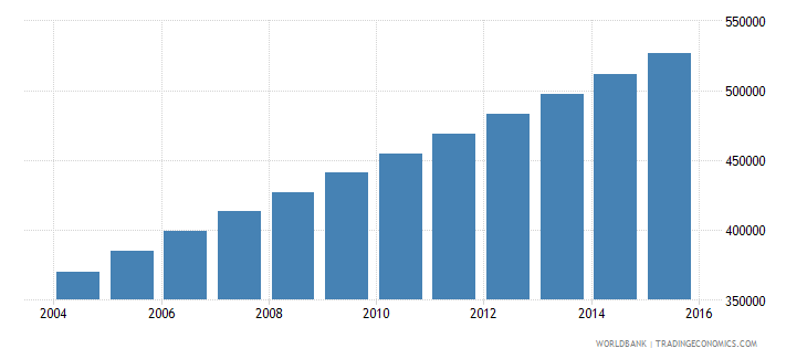 afghanistan population age 8 male wb data