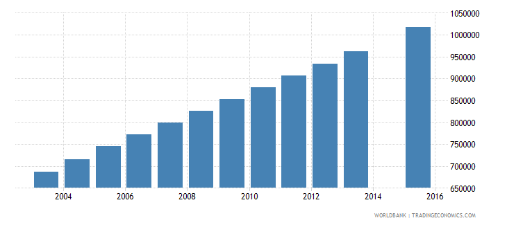 afghanistan population age 8 total wb data