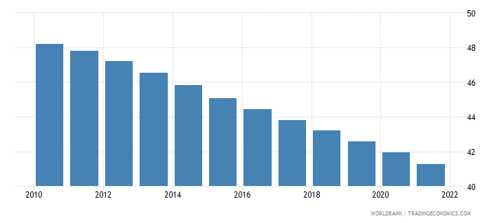 afghanistan population ages 0 14 female percent of total wb data