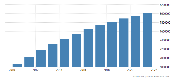 afghanistan population ages 0 14 female wb data
