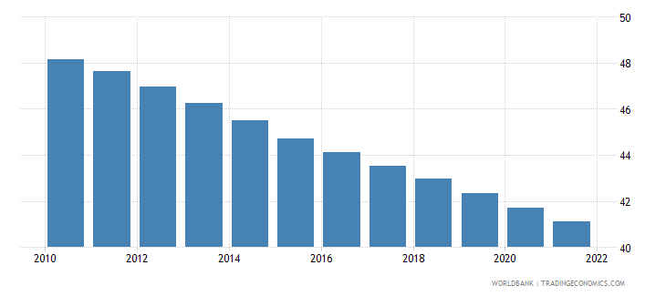 afghanistan population ages 0 14 male percent of total wb data