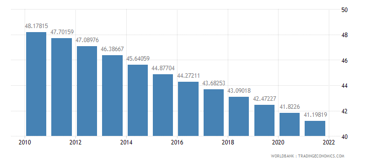 afghanistan population ages 0 14 percent of total wb data