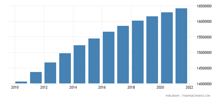 afghanistan population ages 0 14 total wb data
