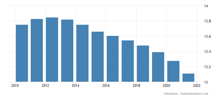 afghanistan population ages 10 14 male percent of male population wb data