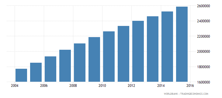 afghanistan population ages 10 15 female wb data