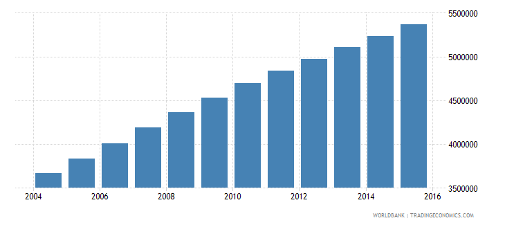 afghanistan population ages 10 15 total wb data