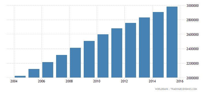 afghanistan population ages 10 16 female wb data