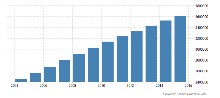 afghanistan population ages 10 17 male wb data