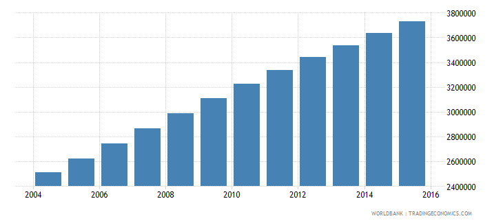 afghanistan population ages 10 18 female wb data