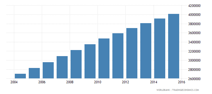 afghanistan population ages 10 18 male wb data