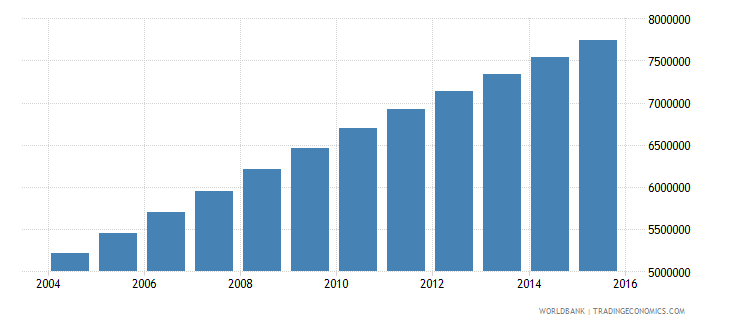 afghanistan population ages 10 18 total wb data