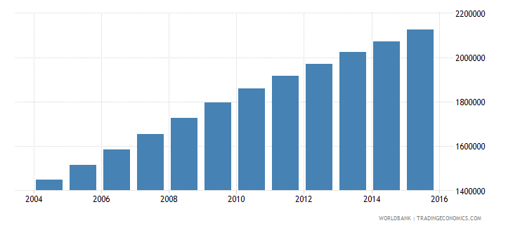 afghanistan population ages 11 15 female wb data