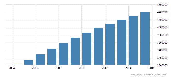 afghanistan population ages 11 15 total wb data