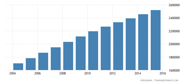 afghanistan population ages 11 16 female wb data
