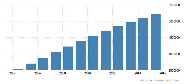 afghanistan population ages 11 16 total wb data