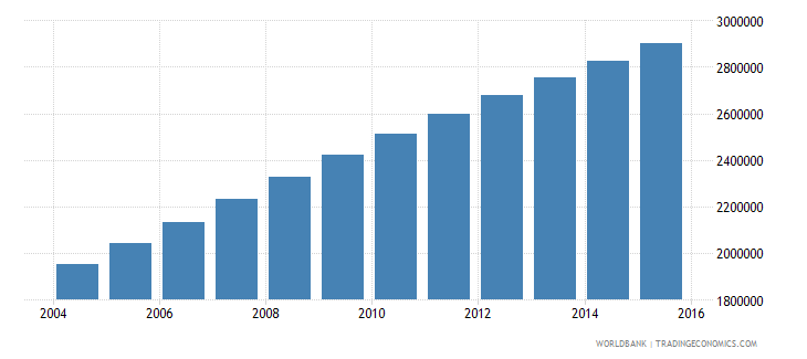 afghanistan population ages 11 17 female wb data