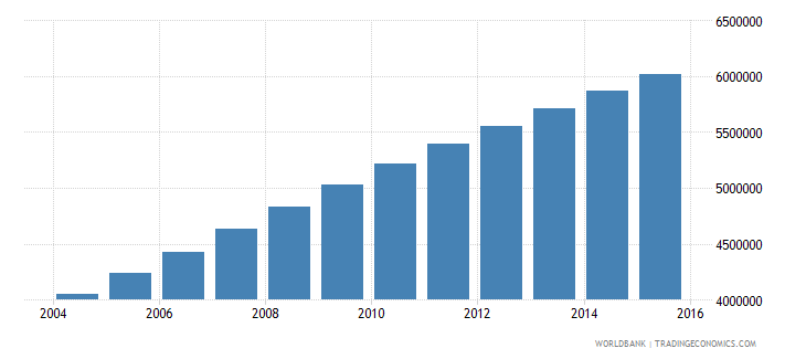 afghanistan population ages 11 17 total wb data