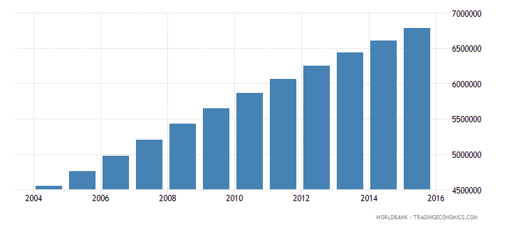 afghanistan population ages 11 18 total wb data