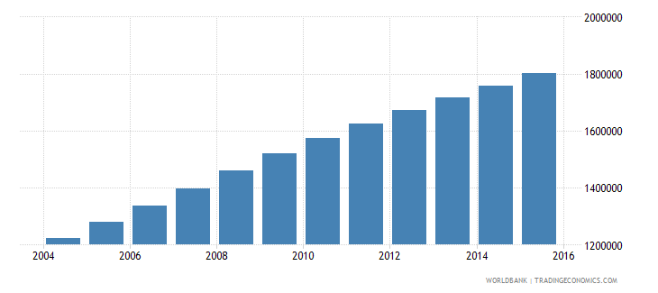afghanistan population ages 12 15 male wb data
