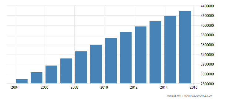 afghanistan population ages 12 16 total wb data