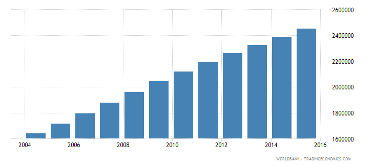 afghanistan population ages 12 17 female wb data