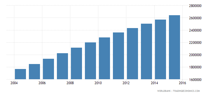 afghanistan population ages 12 17 male wb data