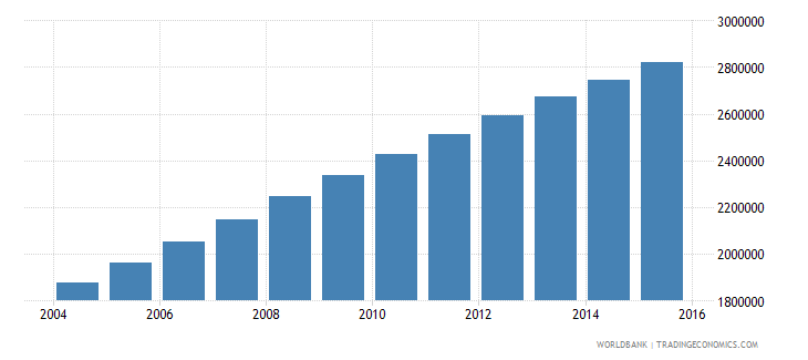 afghanistan population ages 12 18 female wb data