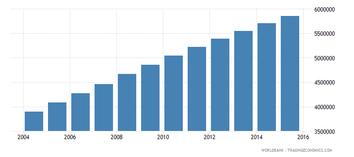 afghanistan population ages 12 18 total wb data