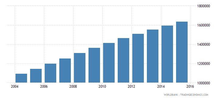 afghanistan population ages 13 16 female wb data