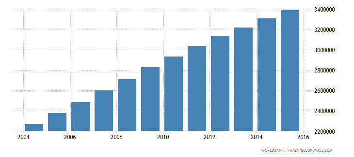 afghanistan population ages 13 16 total wb data