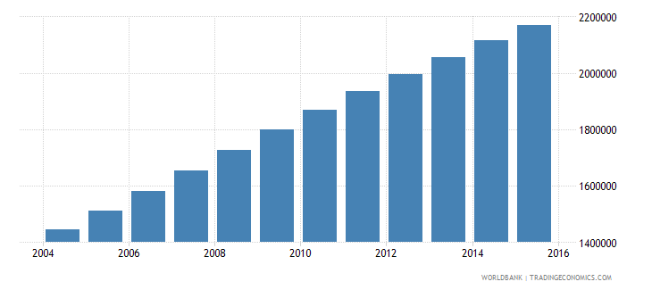 afghanistan population ages 13 17 male wb data