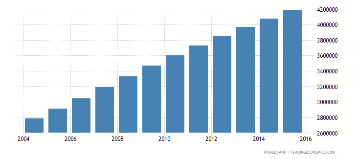 afghanistan population ages 13 17 total wb data
