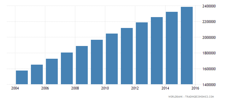 afghanistan population ages 13 18 female wb data