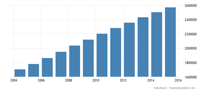 afghanistan population ages 13 18 male wb data