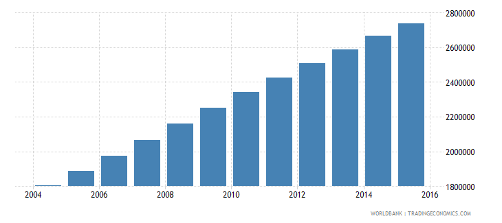 afghanistan population ages 13 19 female wb data